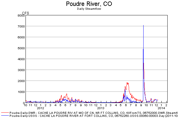 Colorado-PoudreRiver-CurrentFlow