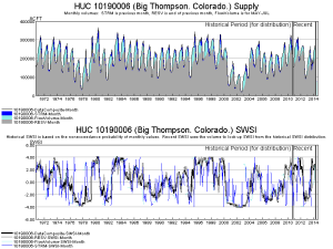 Surface Water Supply Index used as drought indicator created by TSTool software